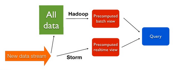 _images/storm_and_hadoop.png