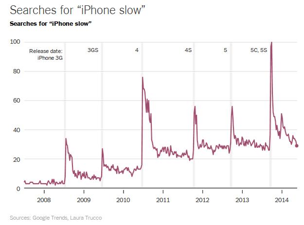 iphone_slow